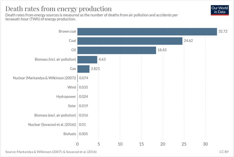 Nombre de morts par TWh d'électricité produite