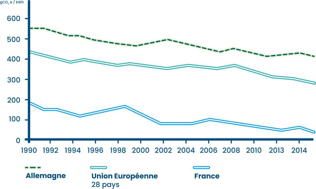 Evolution de l'intensité carbone des mixes électriques européens