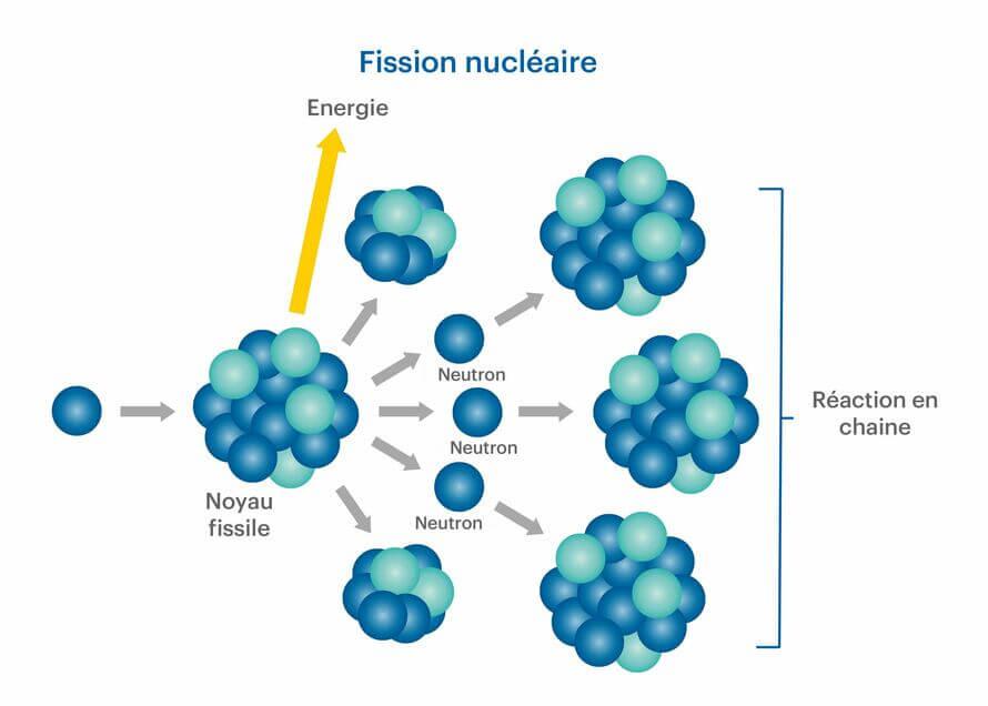 Schéma fonctionnement de la fission nucléaire